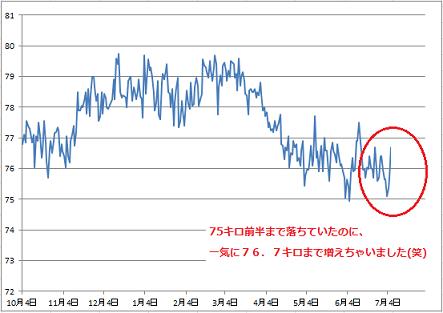 2016-7-3体重グラフ