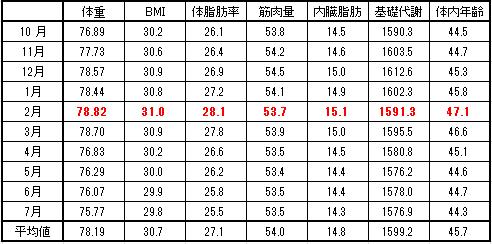 2016-7-20月別表