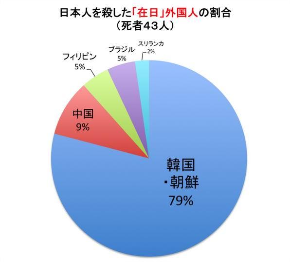 20160610_日本人を殺した外国人の国籍(470x423)