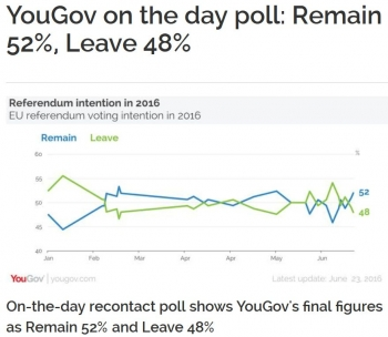 newsYouGov on the day poll Remain 52 Leave 48