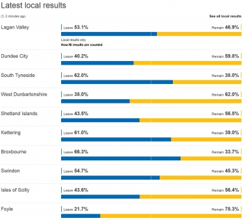 Latest local results