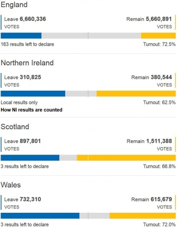 Nation results