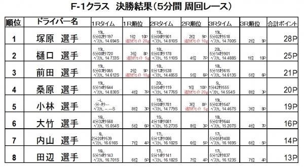 第4戦決勝2016