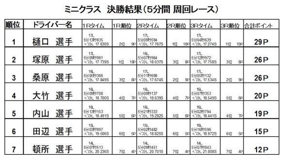 第5戦決勝2016