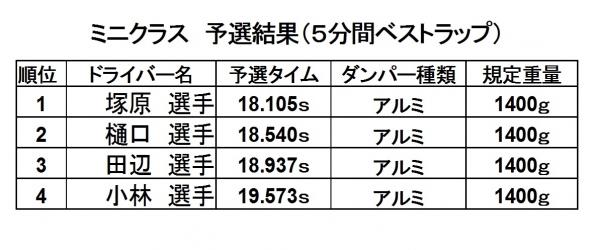 第7戦予選2016