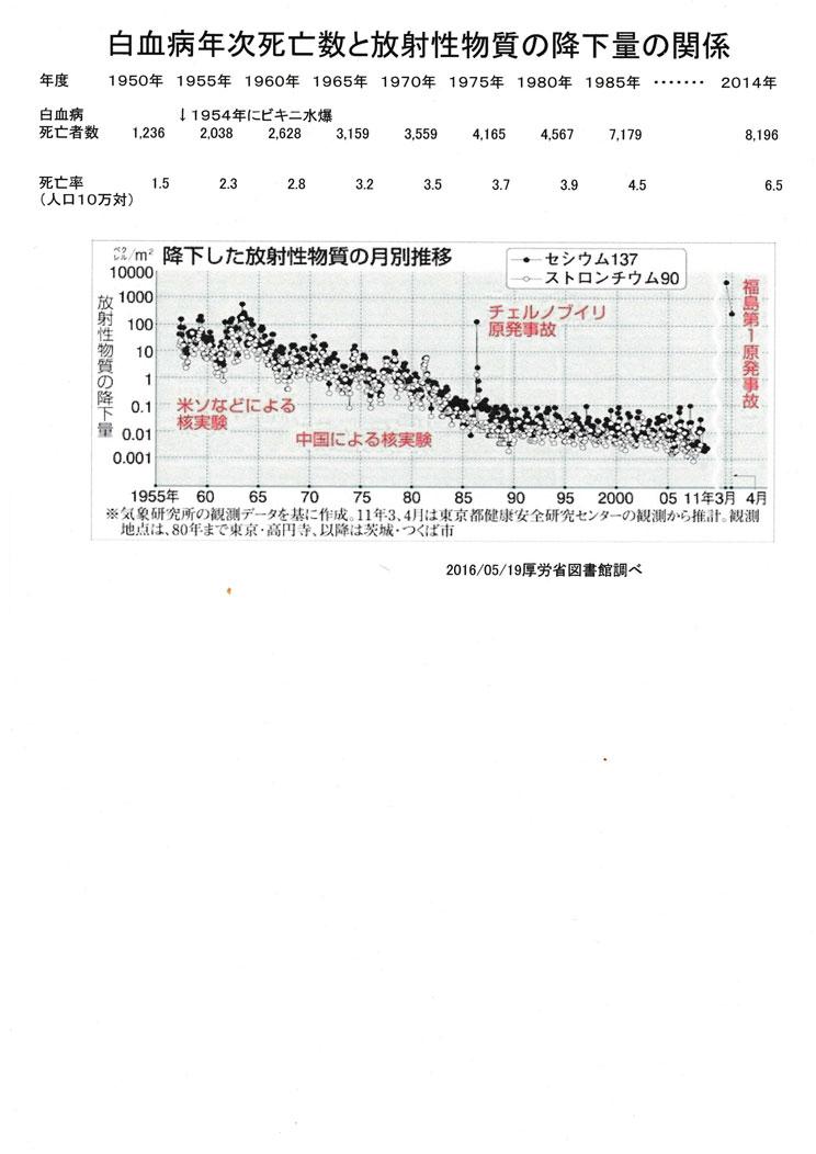 白血病年次死亡数と放射性物質