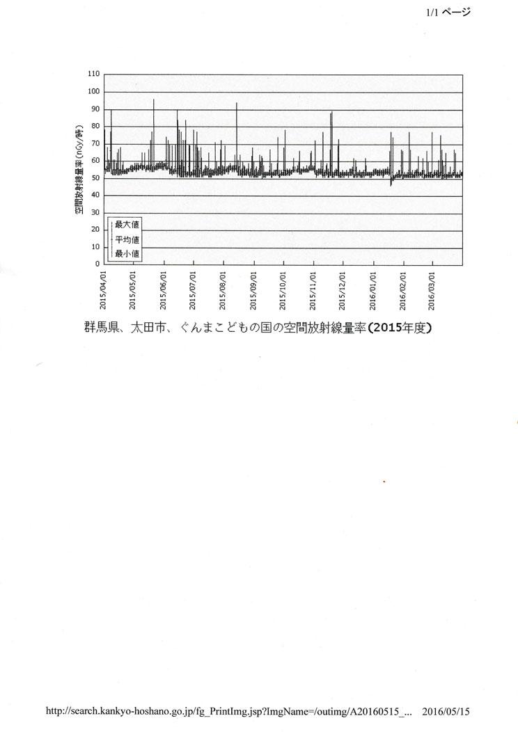 群馬県太田市こどもの国空間放射線量率