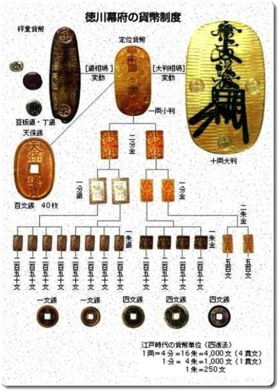 徳川幕府の貨幣制度