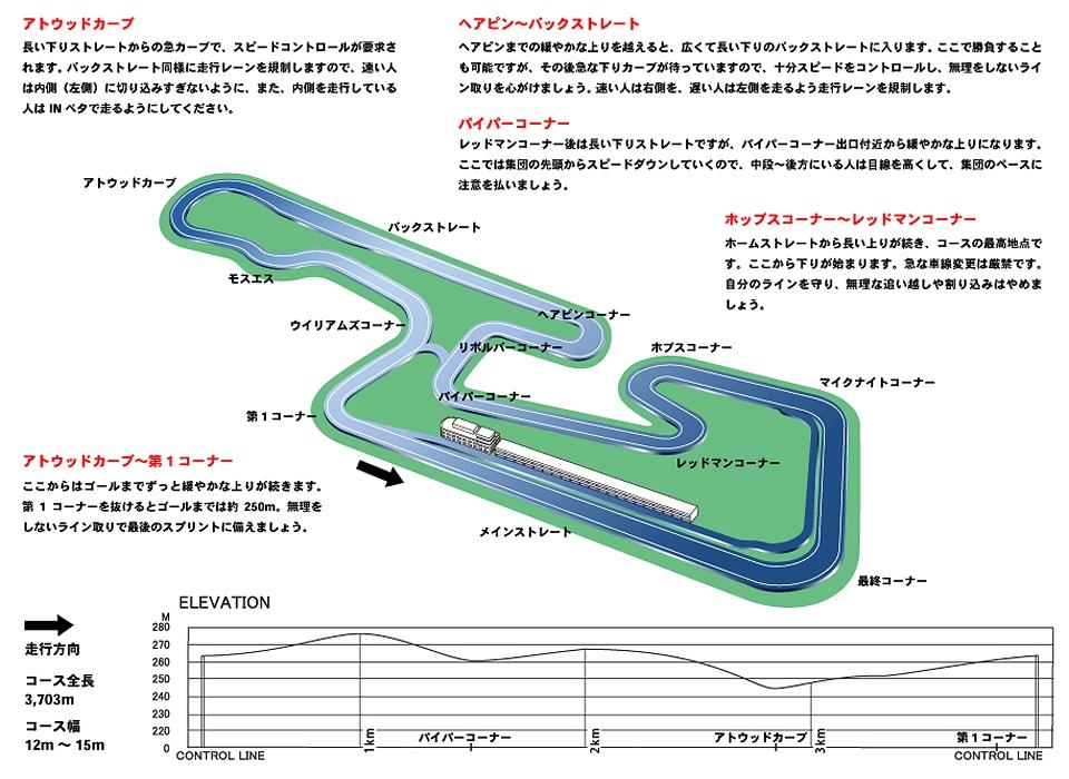 岡山コースマップ