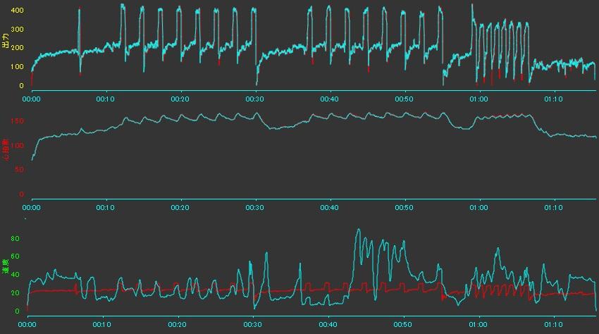 心拍数センサーの違いグラフ