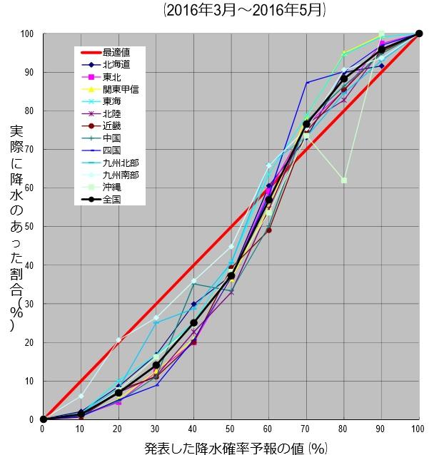 降水確率検証