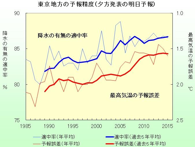 東京の天気予報精度