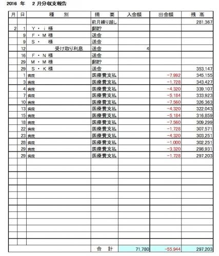 2016-02月分収支