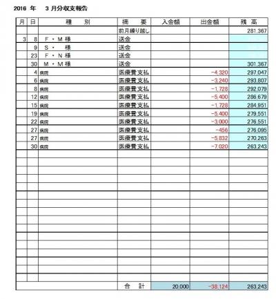 2016-03月分収支