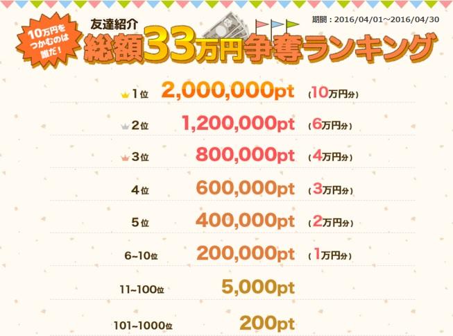 ポイントタウン_33万円_4月