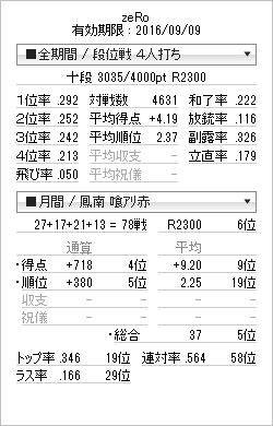 tenhou_prof_20160715.png