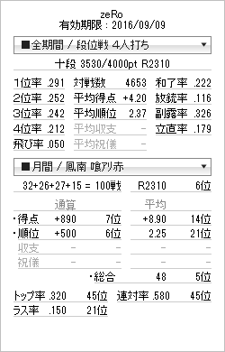 tenhou_prof_201607191.png