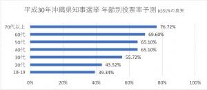 平成30年沖縄県知事選挙 年齢別投票率推測