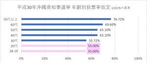 平成30年沖縄県知事選挙 年齢別投票率仮定