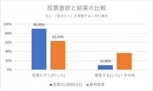 投票意欲と結果の比較