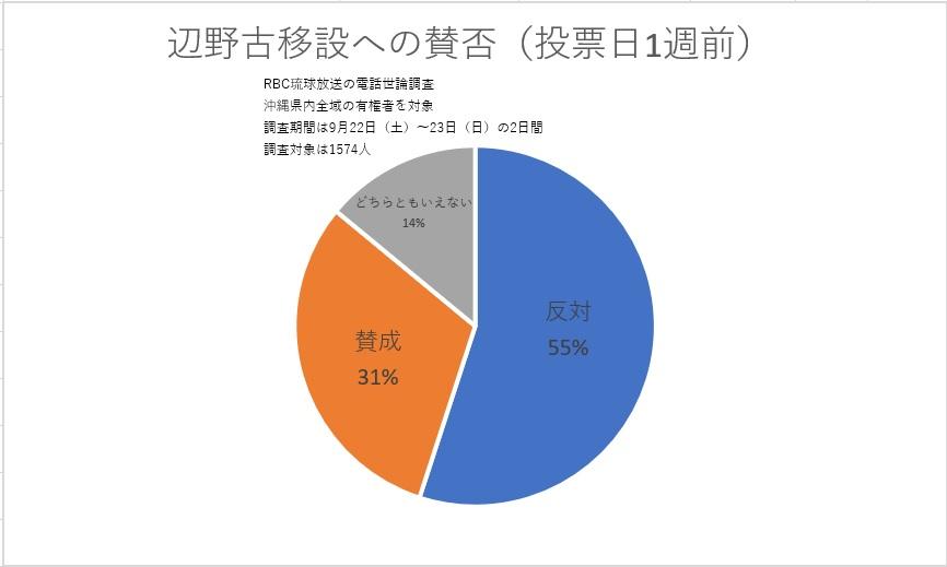 辺野古移設への賛否(投票日1週前)