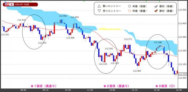 ハイレバFXトレードチャート(18.10.26)