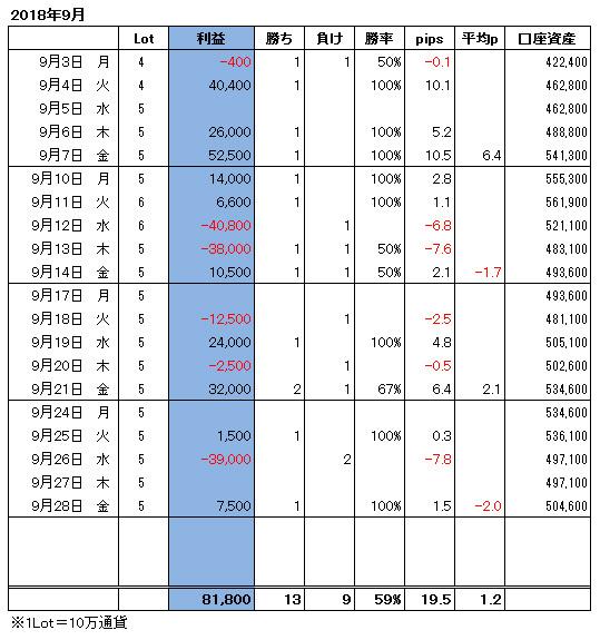 ハイレバFXトレード月間収支(18.09)