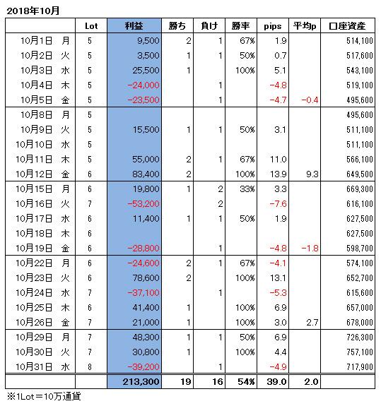 ハイレバFXトレード月間収支(18.10)