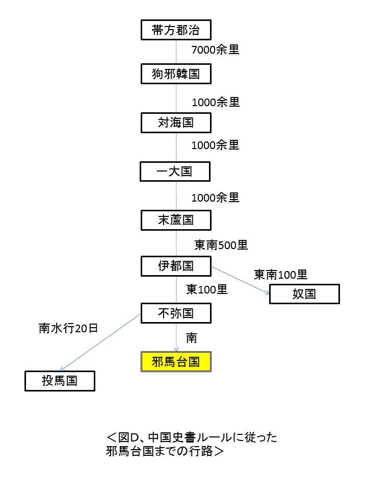 中国史書ルールの邪馬台国までの道程