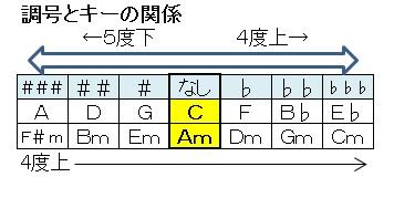 コード(調号とキーの関係