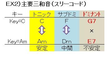 コード(主要三和音スリーコード)