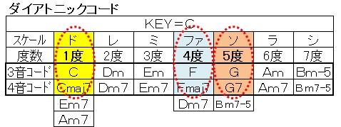 コード(ダイアトニックコード