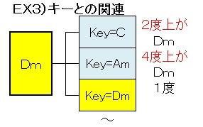 コード(Dmとキー関連)