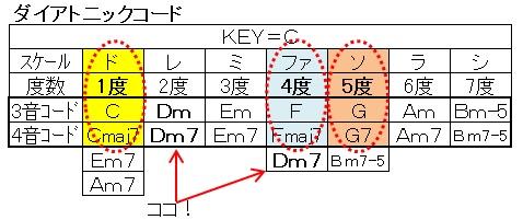 コード(ダイアトニックコードのDm