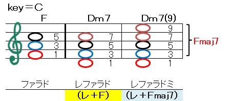 コード(ダイアトニック F=Dm)