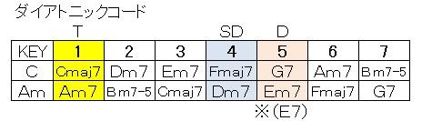 コード(ダイアトニック・C&Am