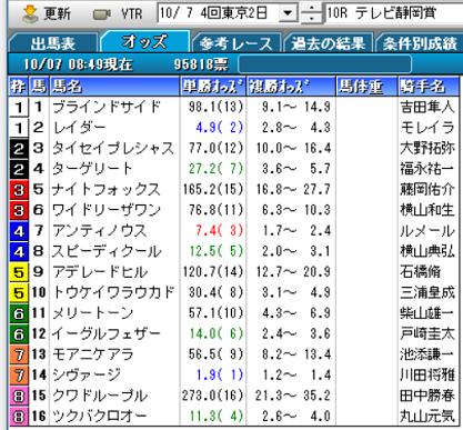 18テレビ静岡賞オッズ