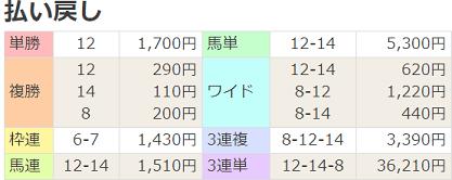 18テレビ静岡賞払戻