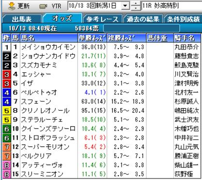 18妙高特別オッズ
