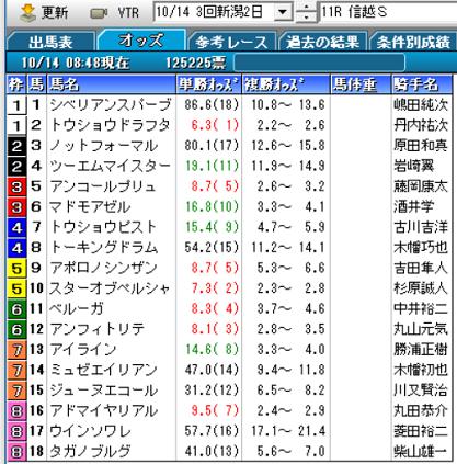 18信越Sオッズ