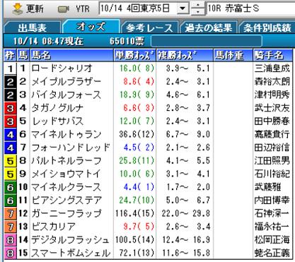 18赤富士Sオッズ