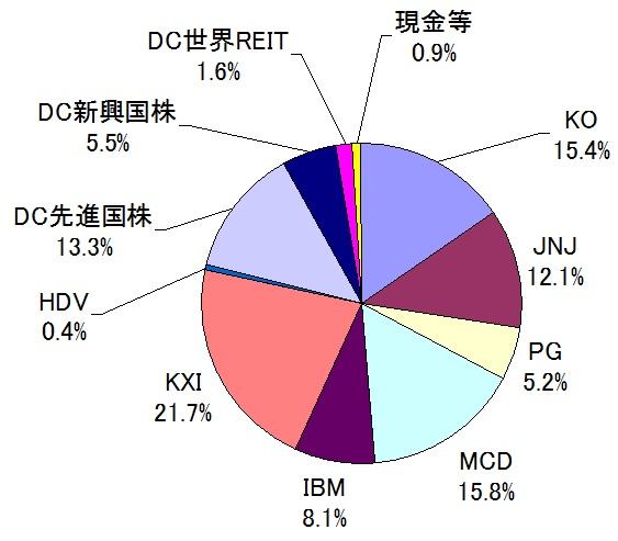 現在のポートフォリオ(2016年04月・IBM買い増し)