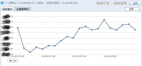 2016年1月30日から3ヶ月の資産の推移