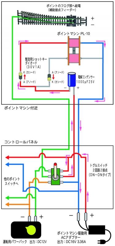 PECO ポイントマシン駆動テスト 基本1-1-1