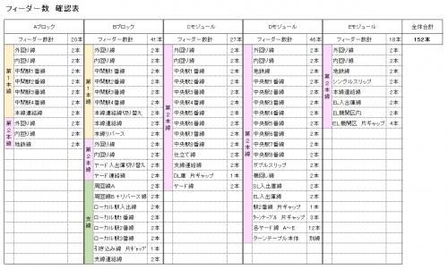 フィーダー表