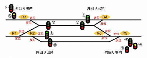 出発・場内配置(中間駅)1-1