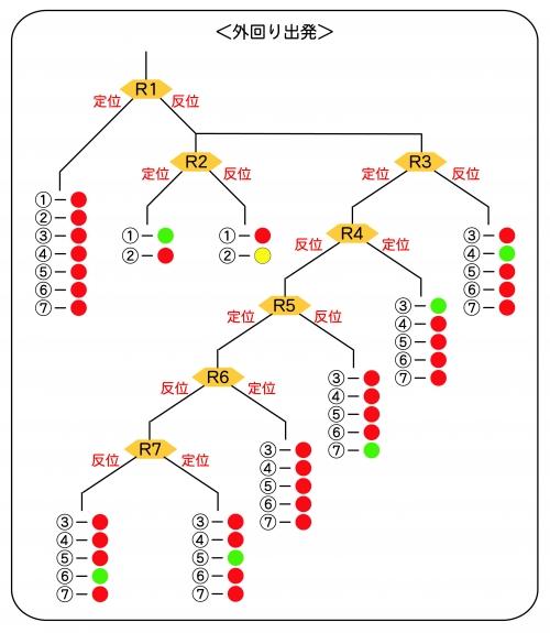 出発・場内配置(中央駅)1-2