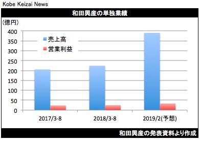 20181005和田興産決算グラフ