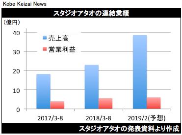 20181010スタジオATAO決算グラフ
