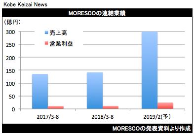 20181012MORESCO決算グラフ